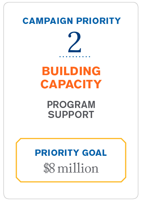 building capacity priority goal: 8 million dollars