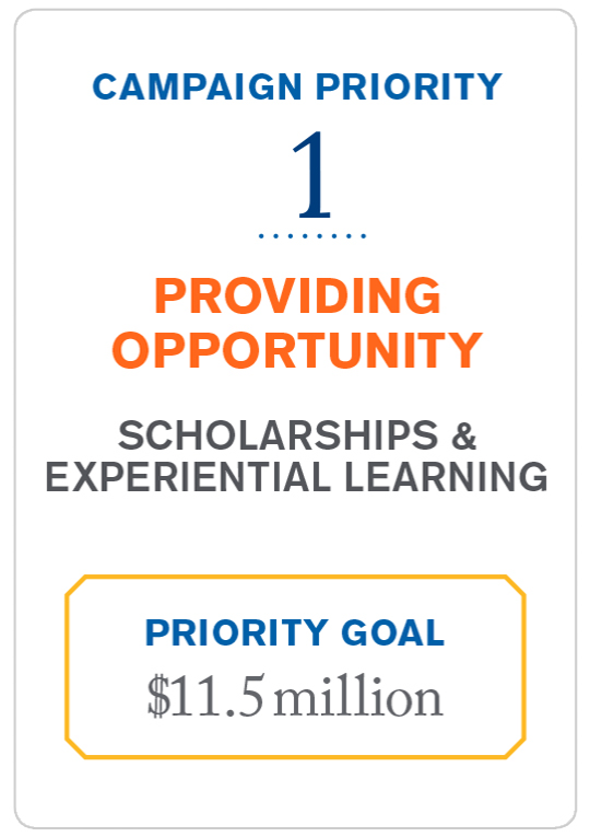 providing opportunity priority goal: 11.5 million dollars