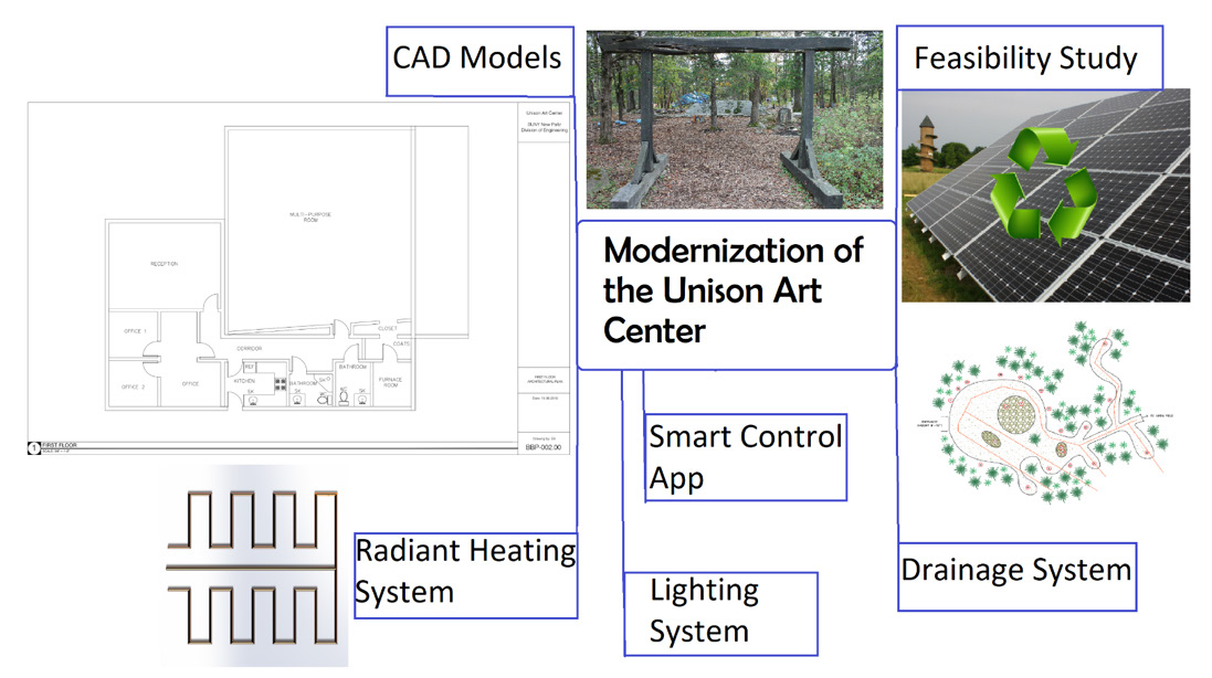 Figure 1: Sections of Multidisciplinary Project