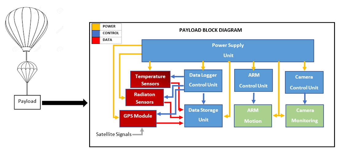 Figure 1: Block Diagram of Operating System