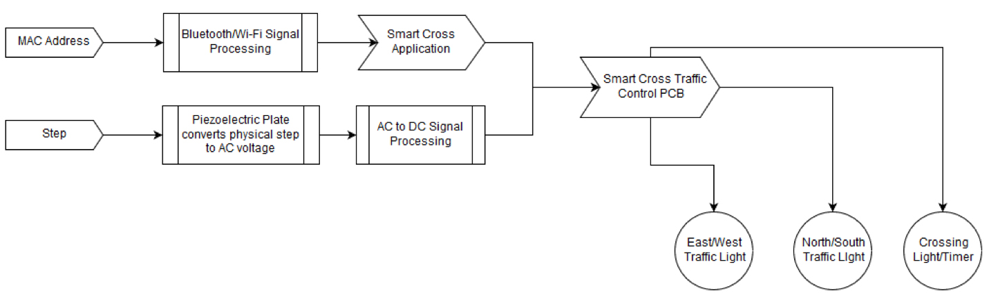 Figure 1: Overall Signal Flow Path