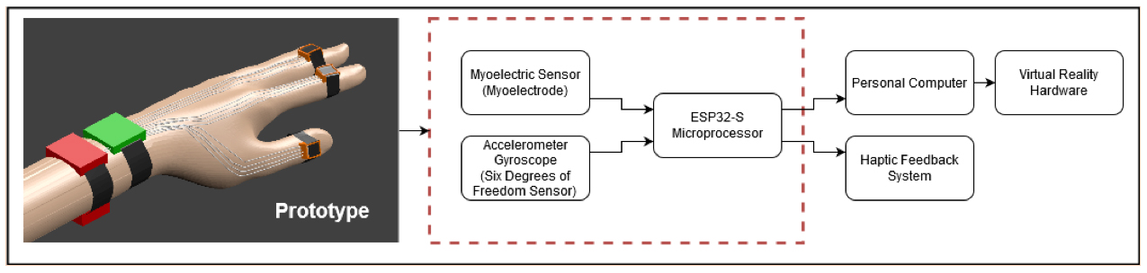 Figure 1: Model of Prototype and Flow Diagram of Virtual Universe