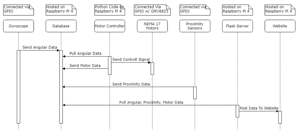 Figure 1: Sequence Diagram of System