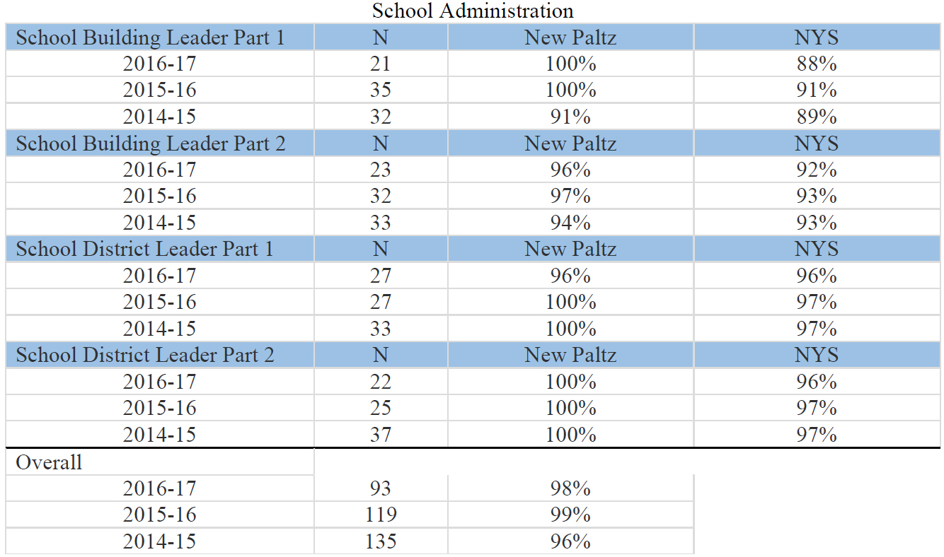 School Administration chart